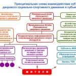 В Минспорте РФ прошло совещание по вопросу развития Всероссийского дворового олимпийского движения